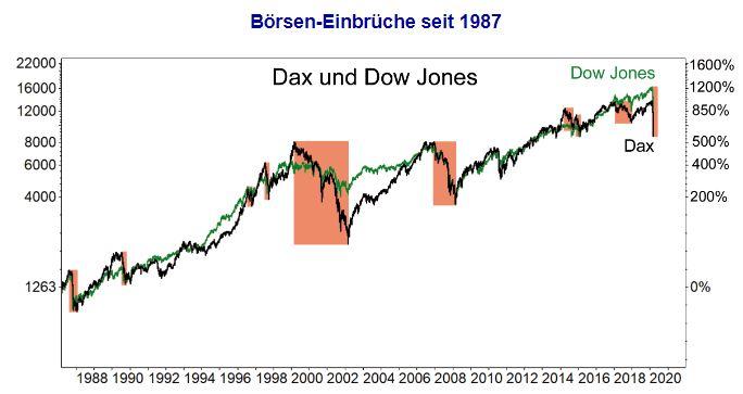 Dax und Dow Jones