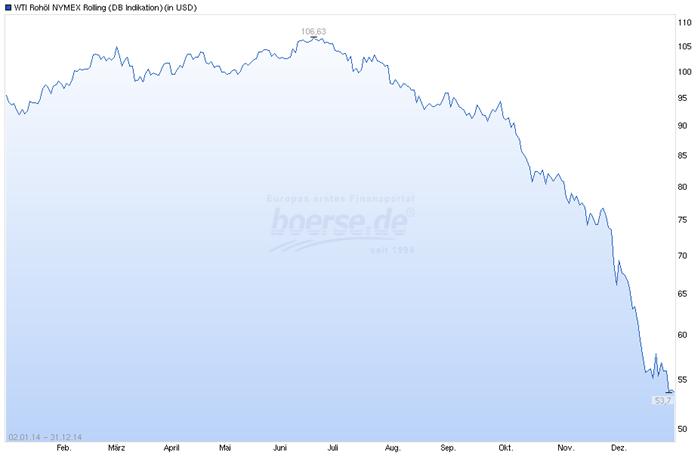 Ölkrise und Ölpreis-Verfall