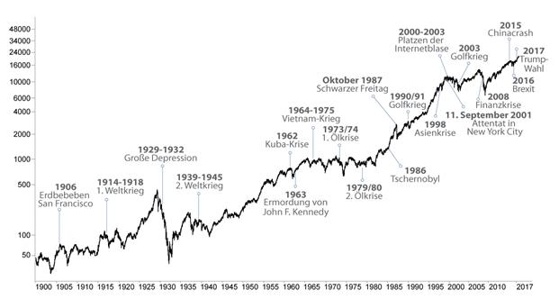 Einfluss weltweiter Krisen auf den Dow Jones