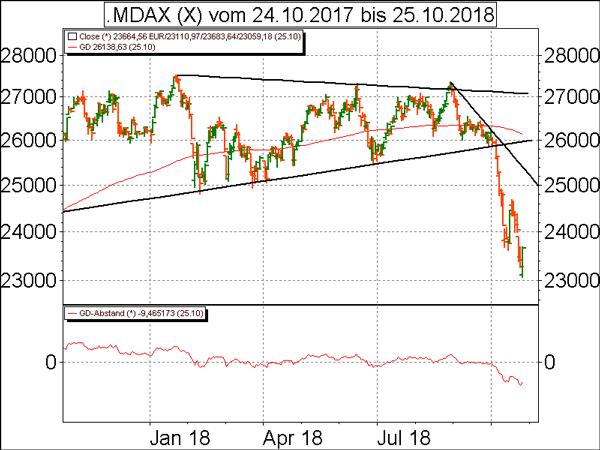 Technische Analyse Mdax Und Eurousd Boersede