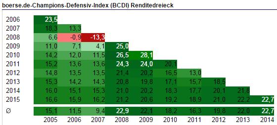 Aktienbesitz In Deutschland Boersede