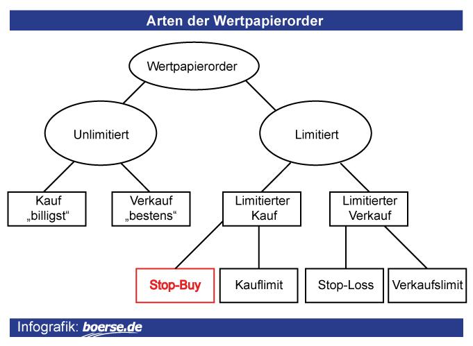 Orderarten: Stop-Buy-Order
