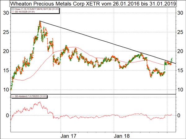 technische analyse dax mit hoher volatilitaet minenaktien brechen nach oben aus boersede