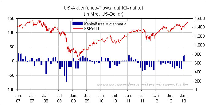 aktien investieren